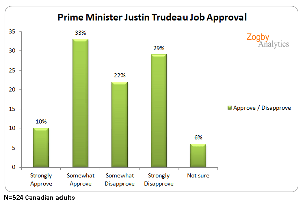 trudeauapproval081519